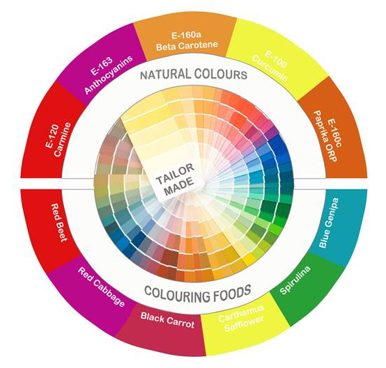 Natural colors incoltec / DeLeyer Food
